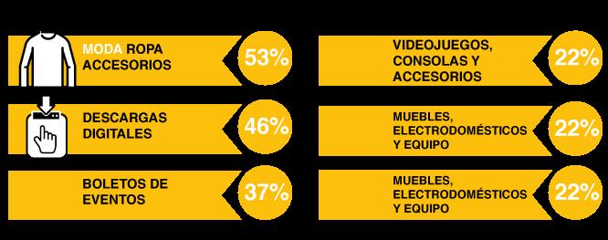 infografía ecommerce